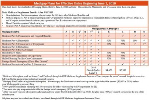 Medicare and You - 2011-12 Plans Chart
